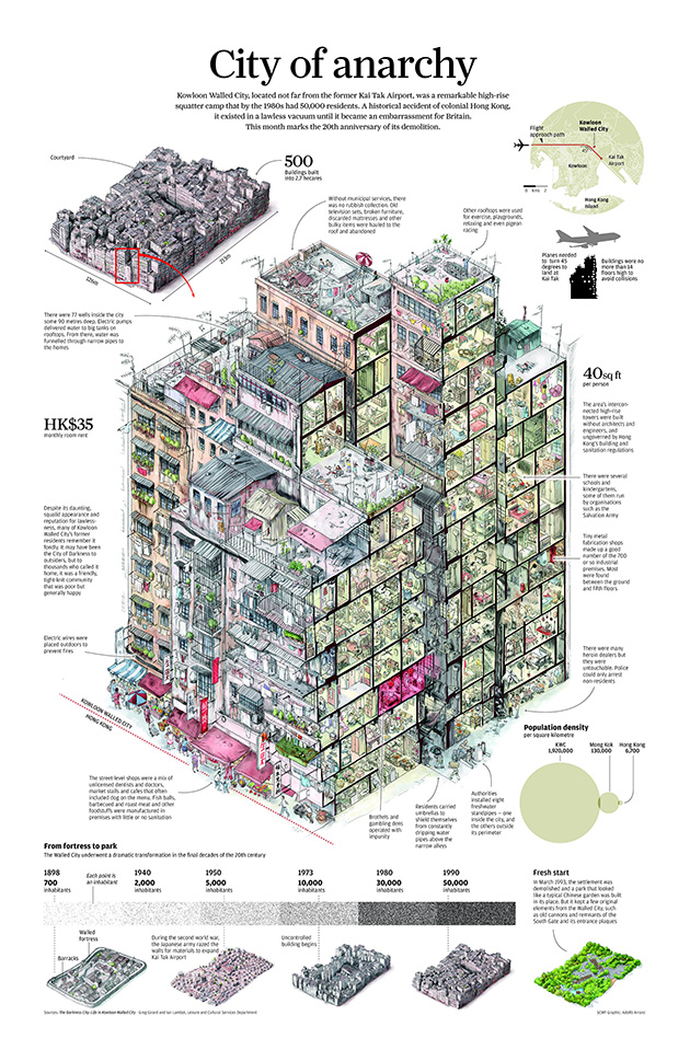 Kowloon city diagram